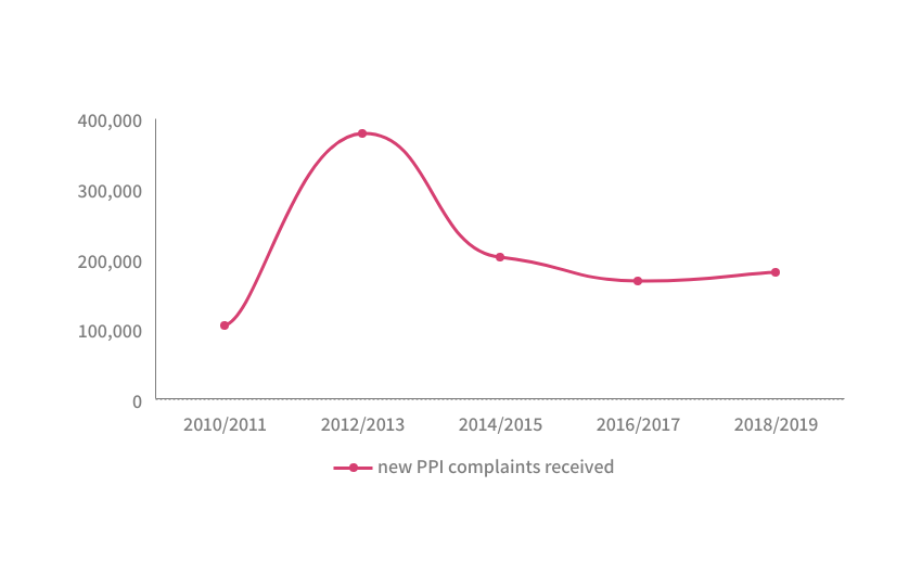 PPI complaints received 2010 to 2019